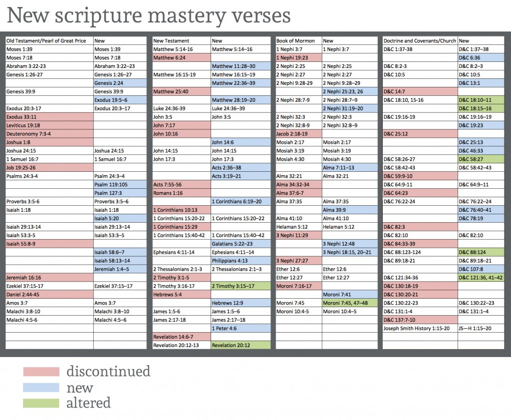 The LDS church has modified the Seminary scripture mastery passages for this new school year. The scripture passages are meant to help prepare youth for future missionary and church service.