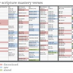 New scripture mastery passages announced for LDS Seminaries