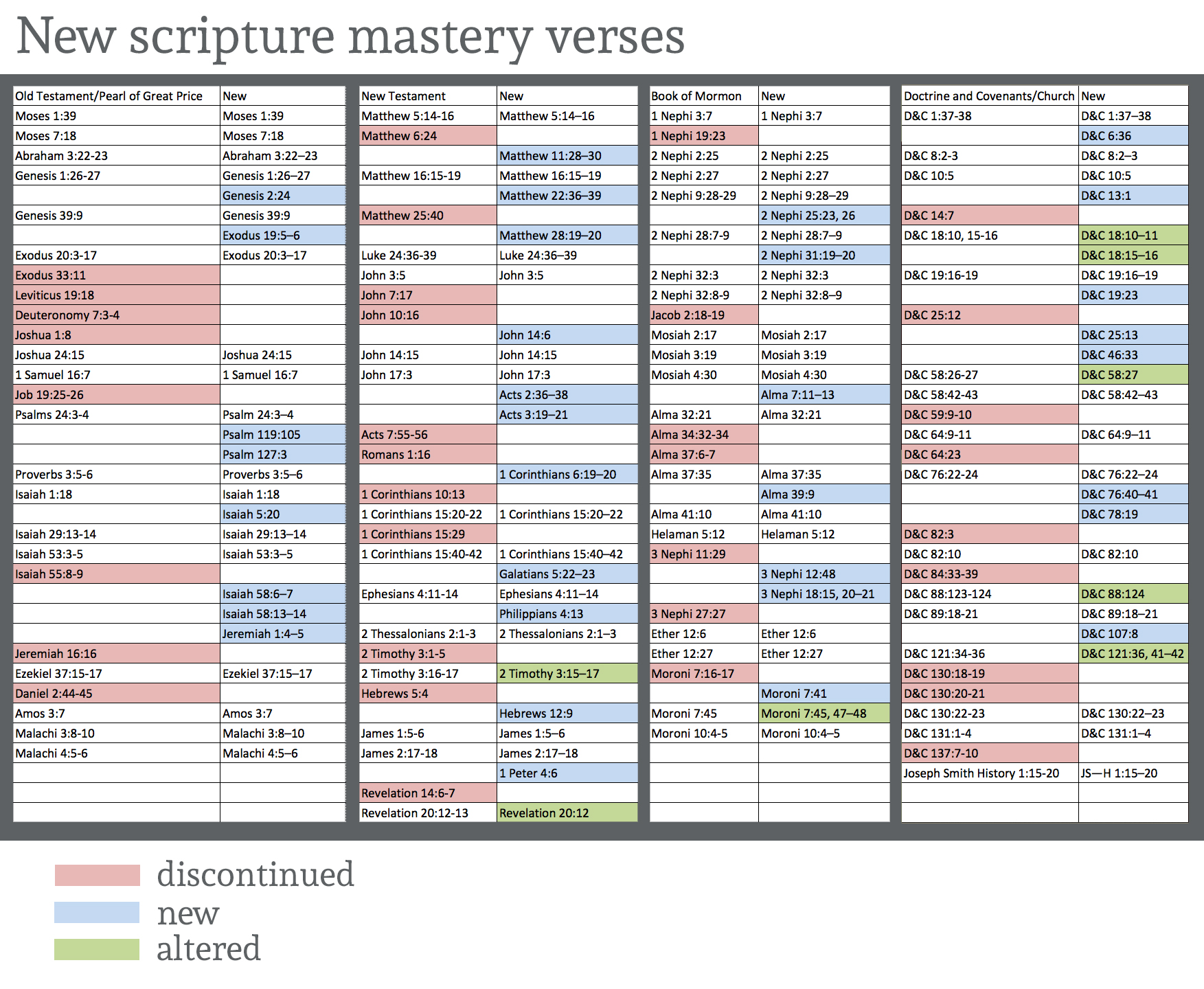 New scripture mastery passages announced for LDS ...