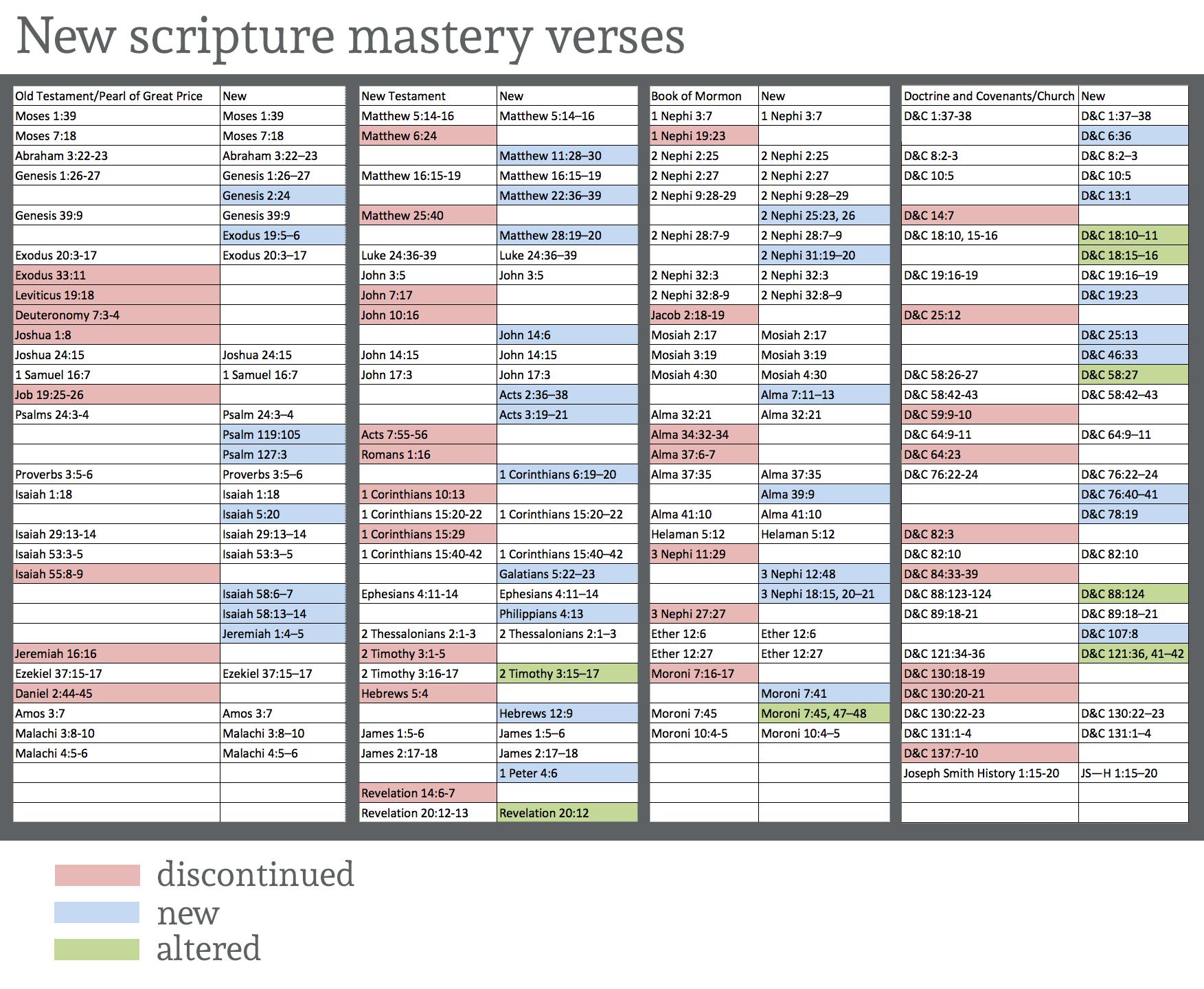 Seminary Scripture Mastery