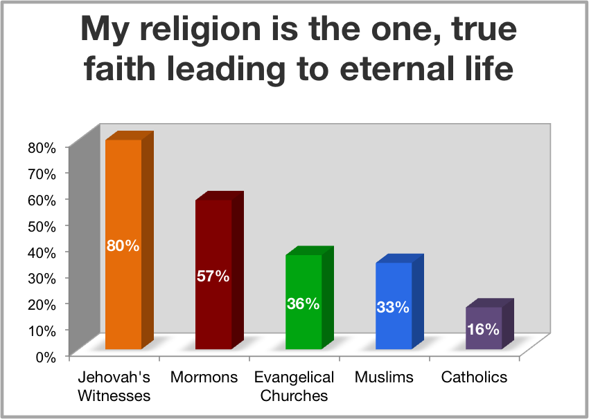 a study of homosexuality and the views of religion Log in view account log out religious landscape study religions geography topics & questions user guide views about homosexuality views about homosexuality.