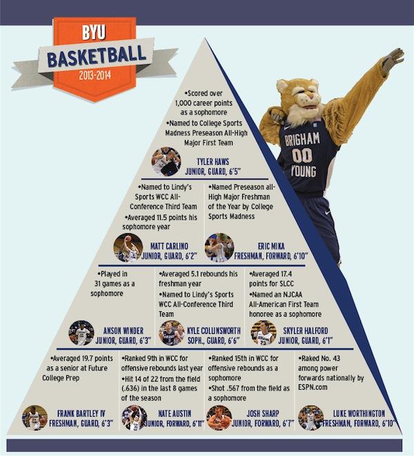 Bball pyramid