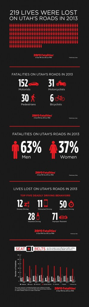 (Infograph courtesy zerofatalities.com)
