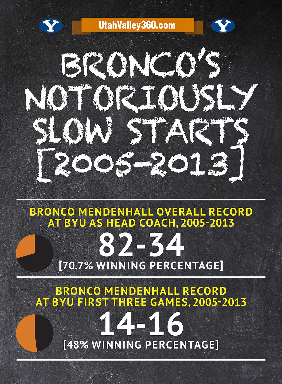 bronco-slow-starts