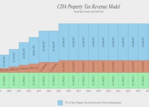 CDA Property Tax