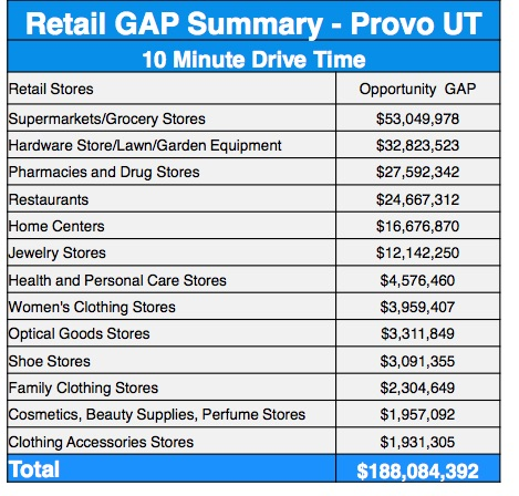 This chart explains the money Provo is losing from residents driving just 10 minutes away for shopping.