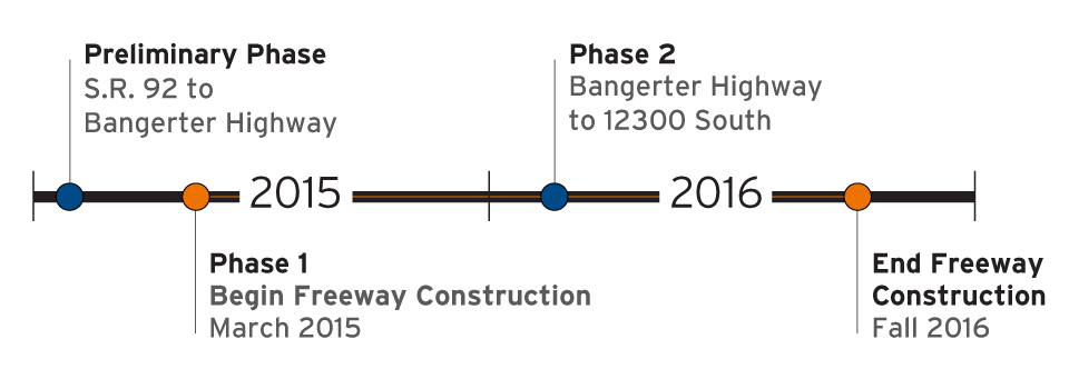 This image shows the planned construction phases on I-15. (Image courtesy UDOT)