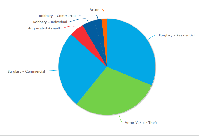 This chart shows crime from July 28, 2014 to July 28, 2015 in Orem, according to RAIDS online. In the past year there has been 52 residential burglaries, 49 motor vehicle thefts, 43 commercial burglaries, 8 aggravated assaults, 4 commercial robberies, 7 individual robberies and 3 arsons. (Image courtesy RAIDS)