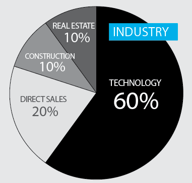 Of the top 10 Economic Engines, 60 percent are in the technology industry.