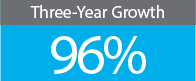 iQue Repair Growth