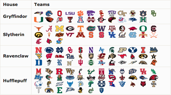 FBS Teams Harry Potter Houses
