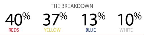 40 Under 40 breakdown