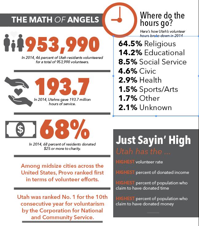 Angels volunteer infographic