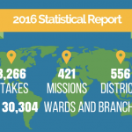 LDS Church announces 2016 statistical report; calls new General Relief Society Presidency
